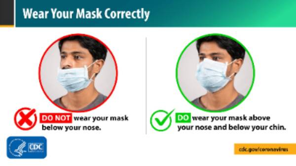 Cover your mouth AND nose with a mask - CDC graphic